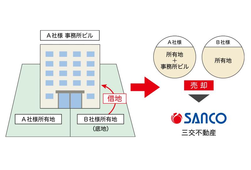 自社所有地と、B社様からの借地にまたがって建つ自社ビルを売却したいA社様 三交不動産がB社様から土地を買取ることで、A社様は希望条件での売却が実現